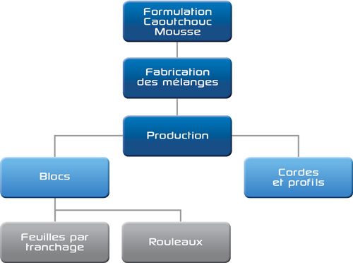 manufacturing-schema