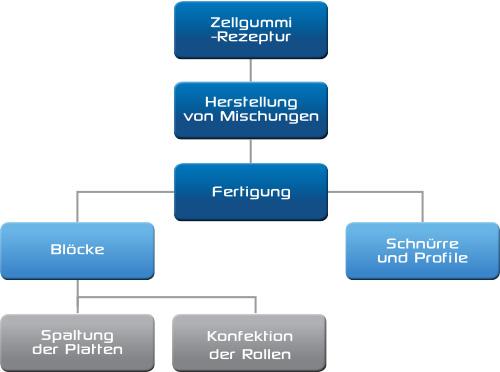 manufacturing-schema-all